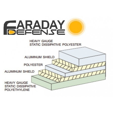 Faraday Defense